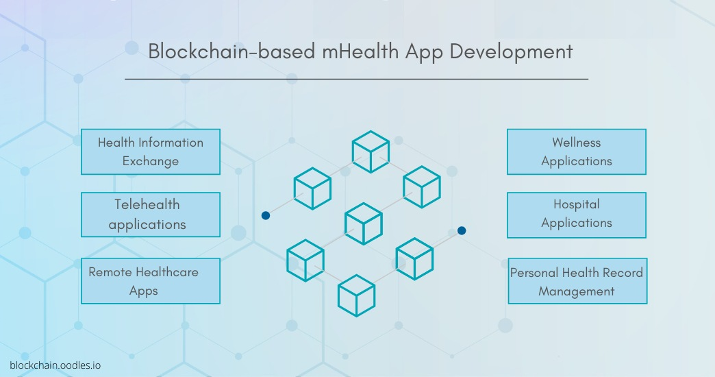 Applications of Blockchain for mHealth