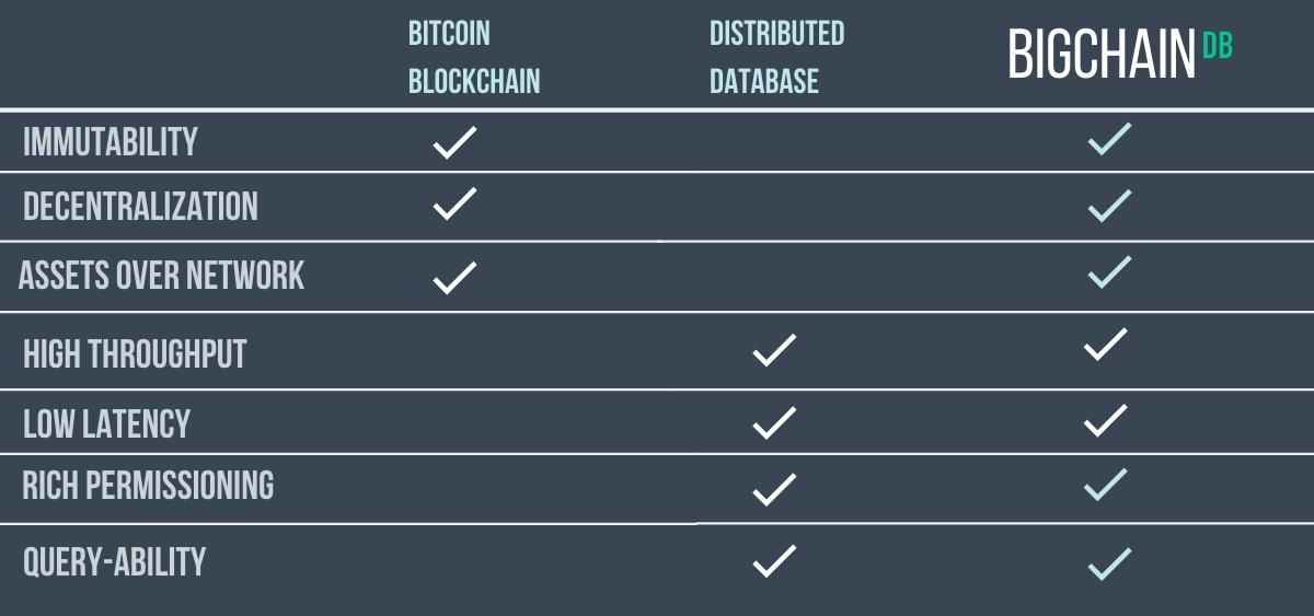 BigchainDB Features