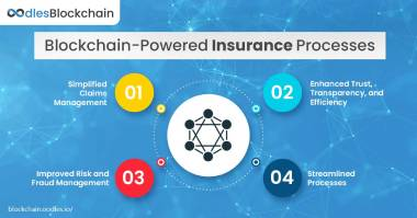 blockchain solutions insurance processes