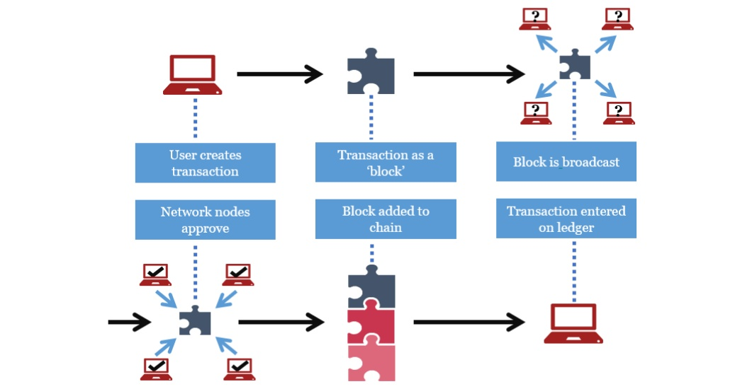 Blockchain for Payments diagram_Pwc-