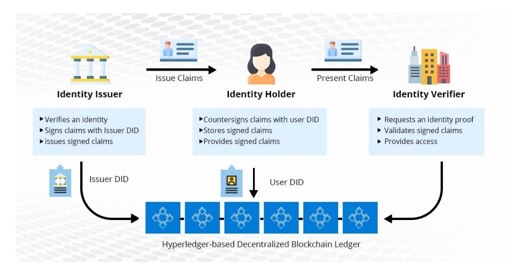Blockchain-identity management solution