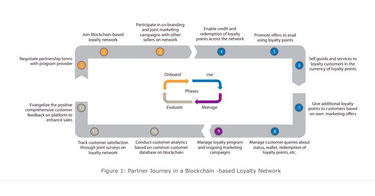 Blockchain-powered Loyalty Program Network