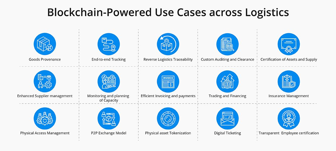 Blockchain use cases for logistics