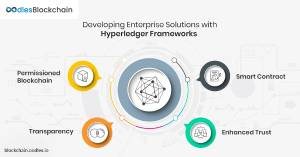 Hyperledger Projects: For Developing Enterprise Solutions