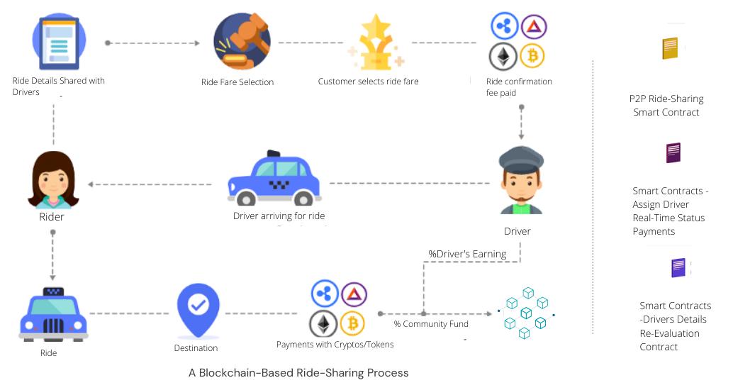 A Blockchain-Based Ride-Sharing Process