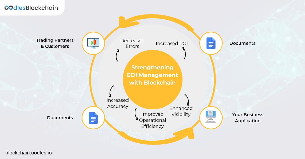 EDI management with Blockchain