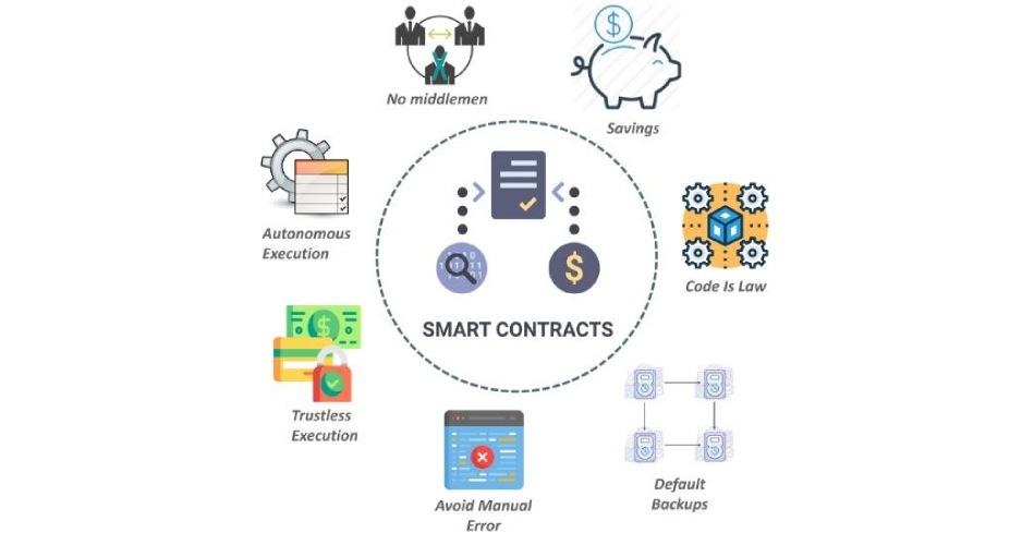 Ethereum Smart Contract Development (1)