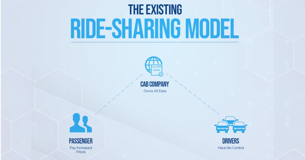 Existing Ride-Sharing model.