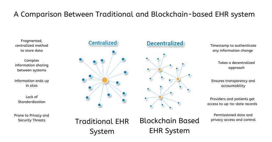 Blockchain-based EHRs Systems