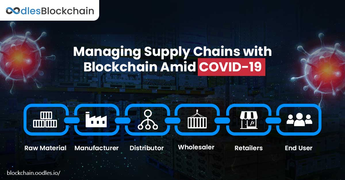 blockchain food supply chain Covid-19