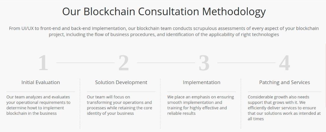 blockchain consulting process