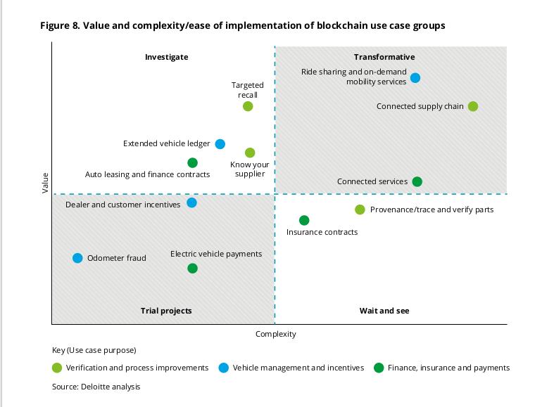 Blockchain for automotive supply chain