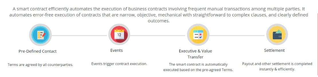 Smart contract development (execution process)