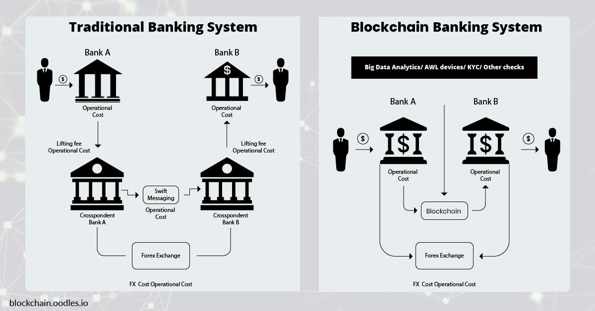 Blockchain Banking Solutions