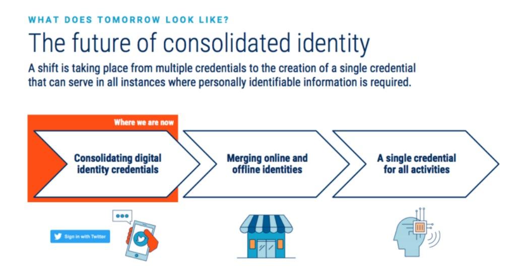 blockchain for digital identity management
