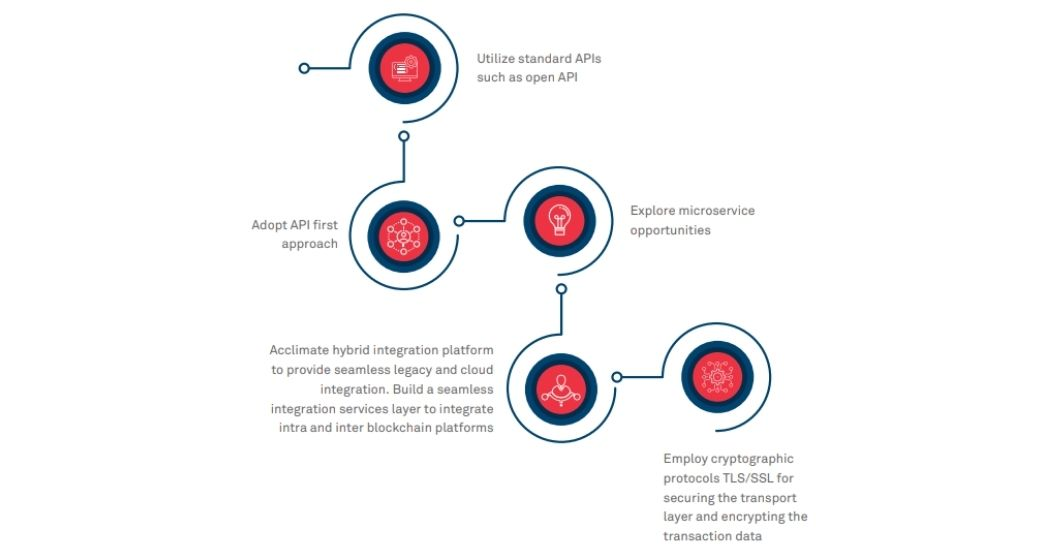 blockchain integration- applications