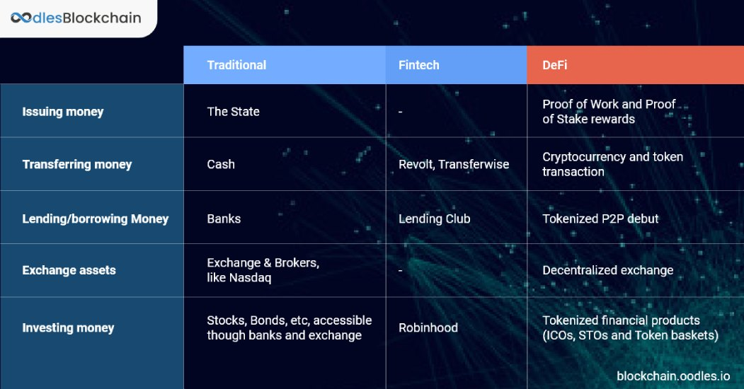 blockchain-powered decentralized finance vs traditional