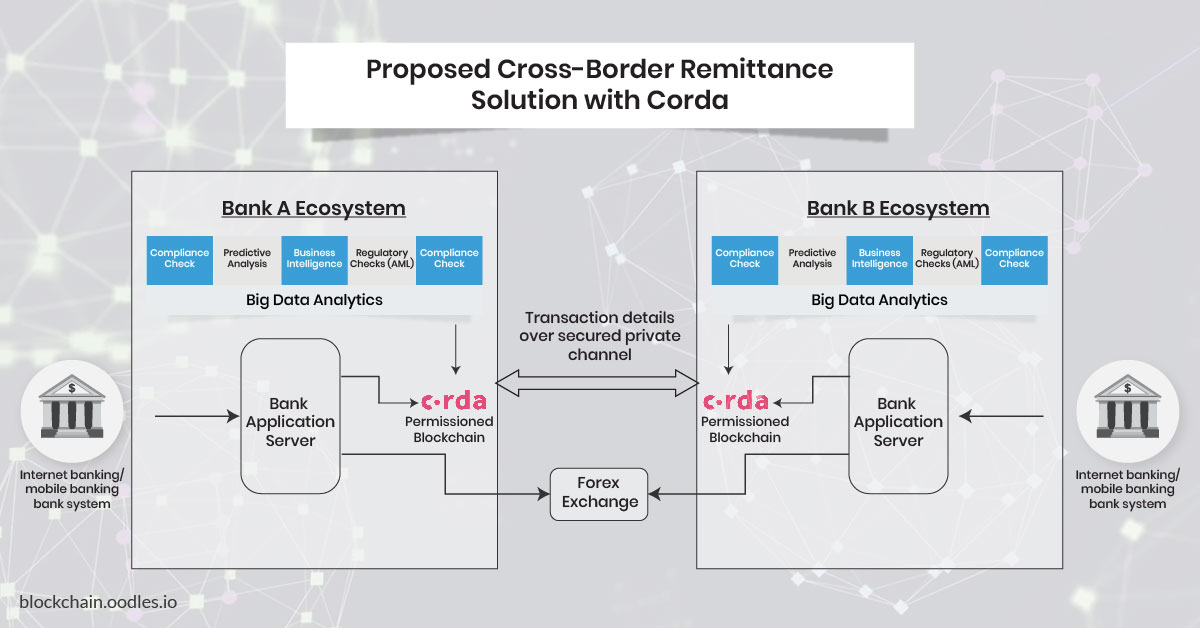 cross-border payments with blockchain