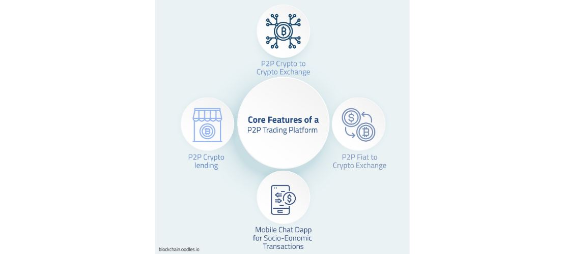 decentralized p2p Exchange platform.jpg