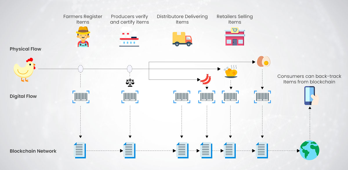 blockchain-powered food supply chain traceability flow