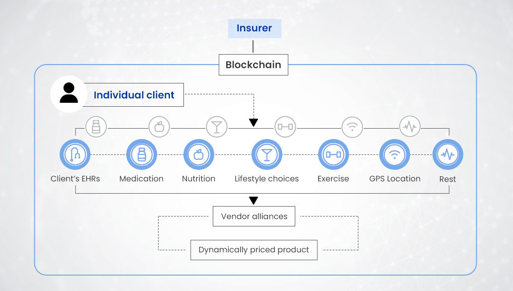 A model of blockchain-powered healthcare insurance system