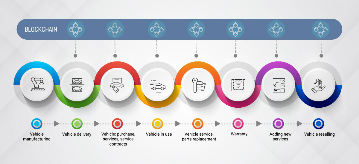 blockchain powered automotive supply chain