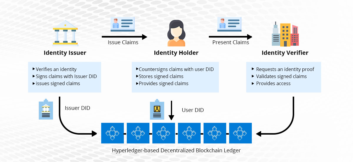 Self-sovereign digital identity management with Indy