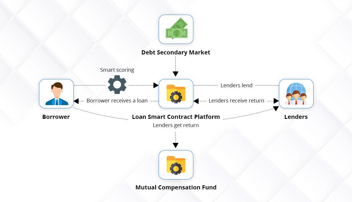 blockchain-based p2p Lending