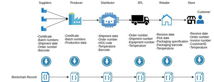 Supply Chain Management with Blockchain Hyperledger