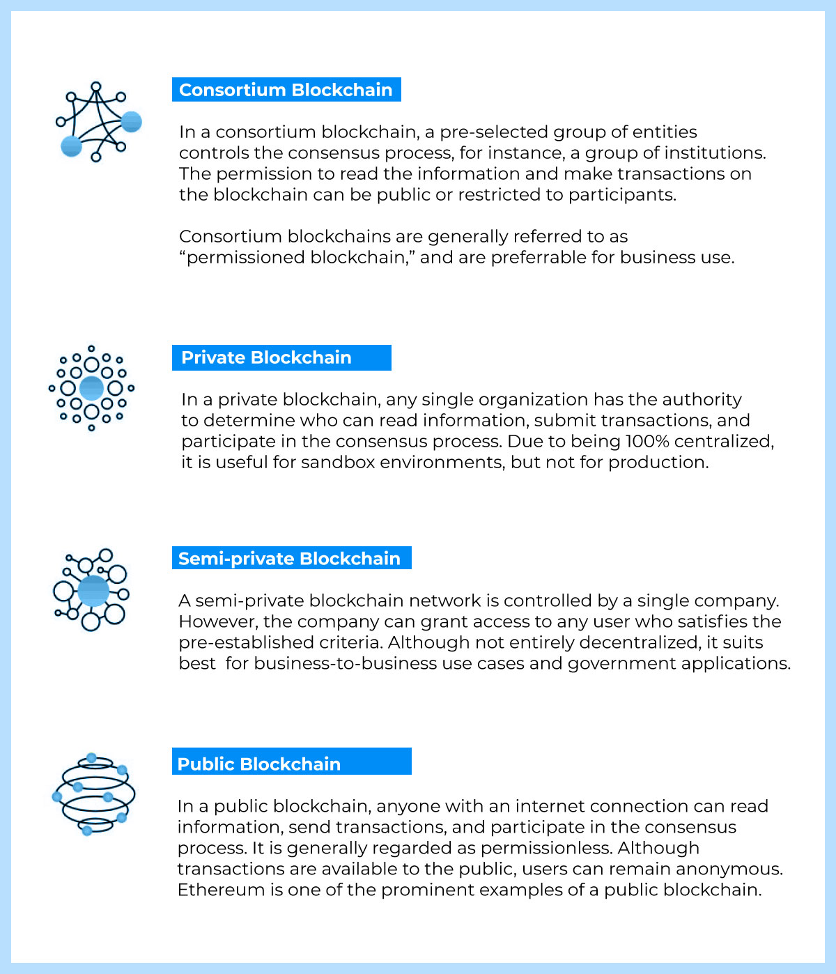 blockchain implementation business