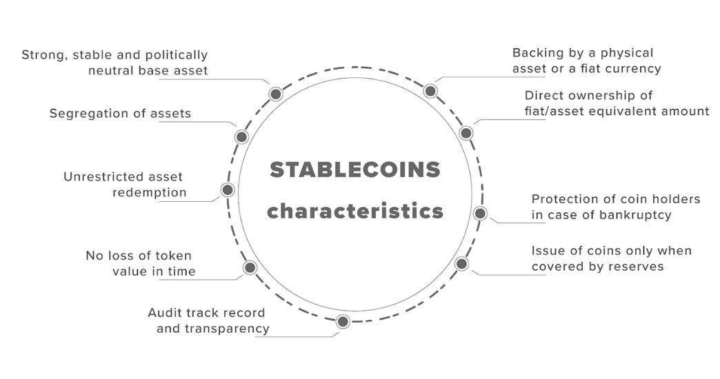 stablecoin characteristics